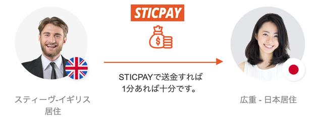 sticpaytransfertime