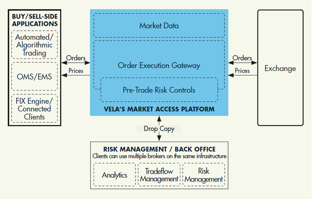 DMA Platform Diagram